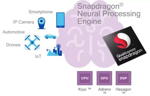 Qualcomm Neural Processing Engine