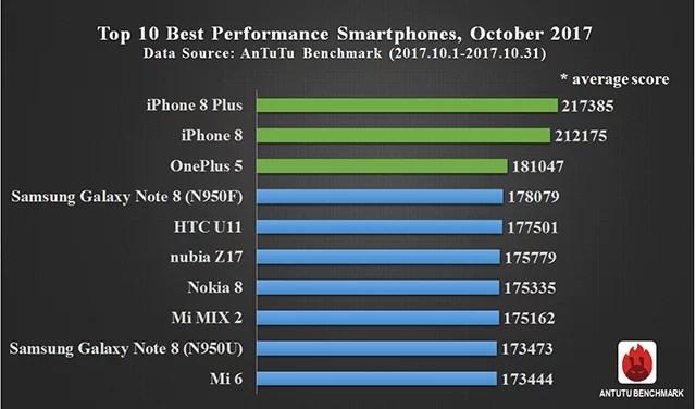 AnTuTu actualiza o seu TOP10 referente a Outubro 1