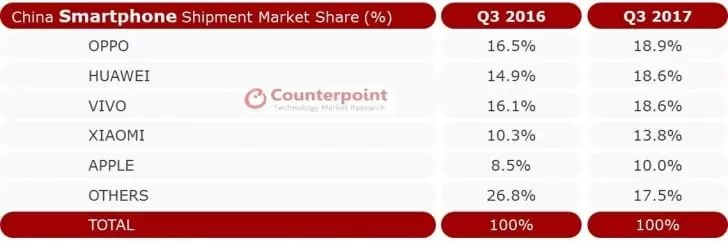 Surpresa (ou não), a Oppo Liderou nas vendas do 3º trimestre de 2017 na China 1