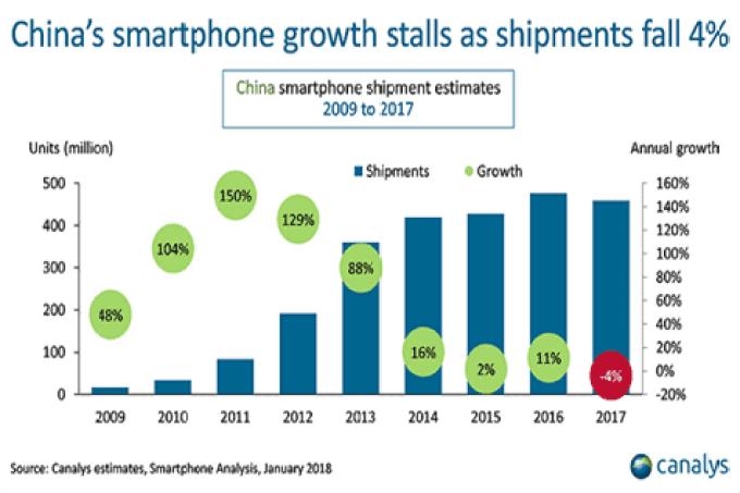 2017 foi o primeiro ano em que houve um declínio nas remessas de smartphones na China 1