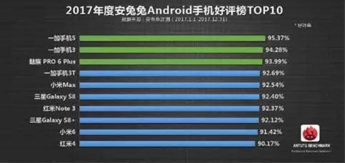 AnTuTu revela o Top10 dos smartphones mais populares de 2017 1