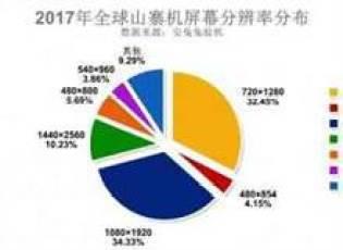 AnTuTu: Samsung é a marca mais copiada por falsos fabricantes de telefones 3