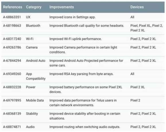 Google disponibiliza patch de segurança de fevereiro para dispositivos Pixel e Nexus 1