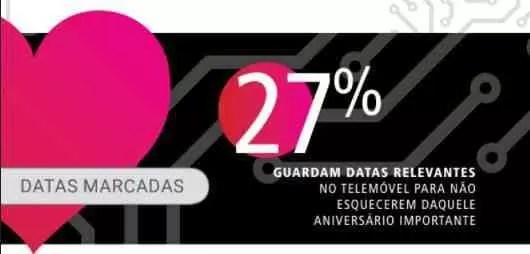 Sabiam que : 46,6% dos portugueses utilizam smartphones para reduzir as brigas no namoro 3