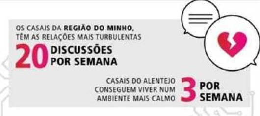 Sabiam que : 46,6% dos portugueses utilizam smartphones para reduzir as brigas no namoro 2