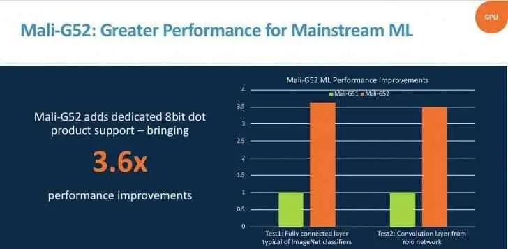 A ARM revela GPU Mali-G52 de gama média, bem como o G31 de nível de entrada 2