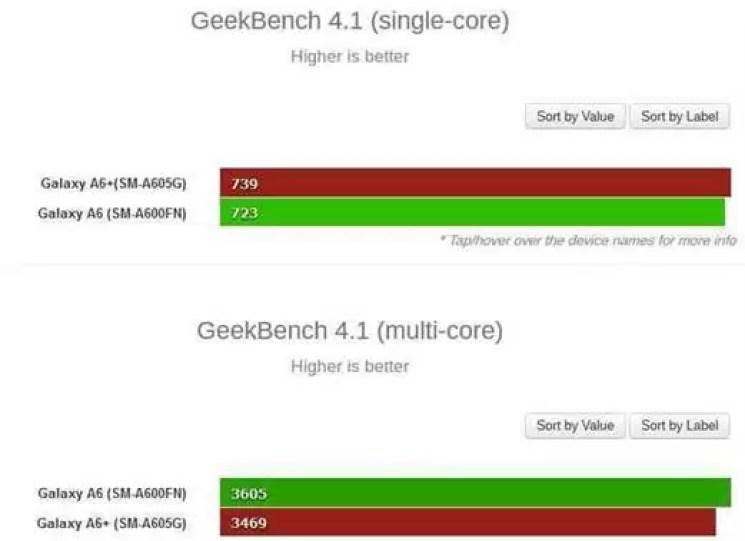 Possíveis Samsung Galaxy A6 e A6+ passam no Geekbench 3