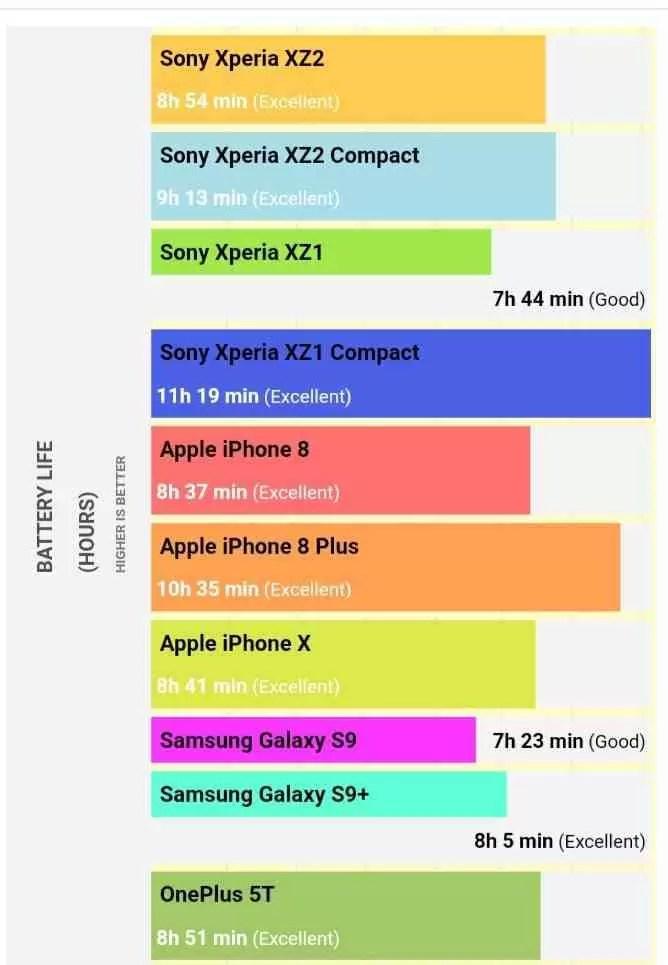 Teste de bateria Xperia XZ2 e XZ2 Compact da Sony revelam resultados surpreendentes 2