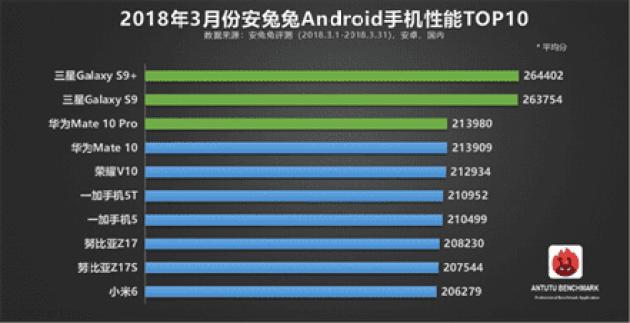 AnTuTu revela o TOP10 referente ao mês de março 1