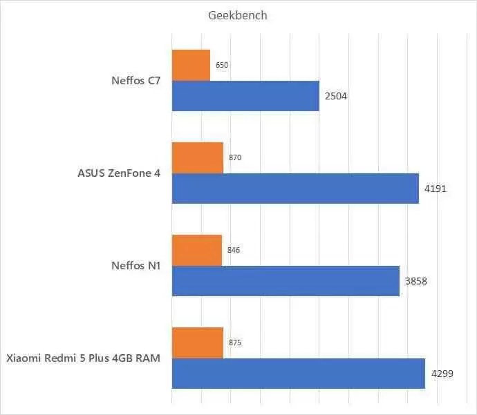 Análise Neffos C7 uma excelente oferta da TP Link a preço reduzido 19