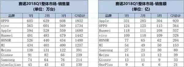 Oppo no topo de vendas da China na Q1 de 2018 1