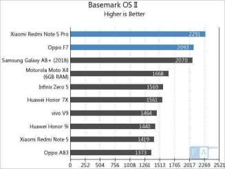 Redmi Note 5 Pro (SD636) e Oppo F7 (Helio P60) com benchmarks equivalentes 6