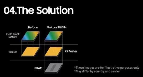 Samsung explica como funciona o Super Slo mo no Galaxy S9 image