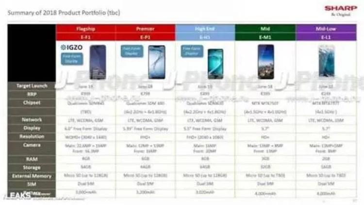 Sharp aposta em 5 novos smartphones na Europa em Junho 2