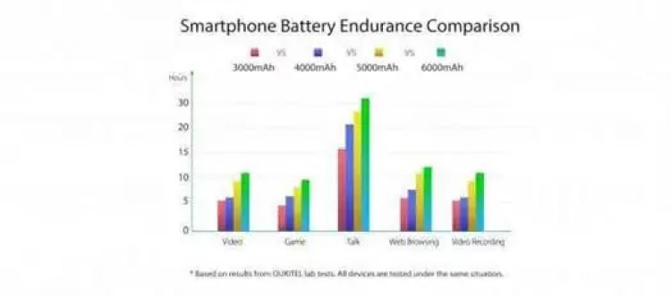 OUKITEL faz campanha de Smartphones com 6000mAh, a partir de $79.99 2