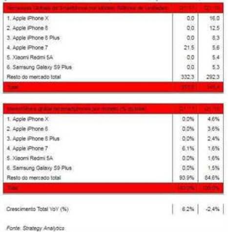 Apple iPhone X foi o smartphone mais vendido no primeiro trimestre de 2018 1