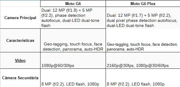 Análise Moto G6 e Moto G6 Plus | Hello (again) Moto! 12