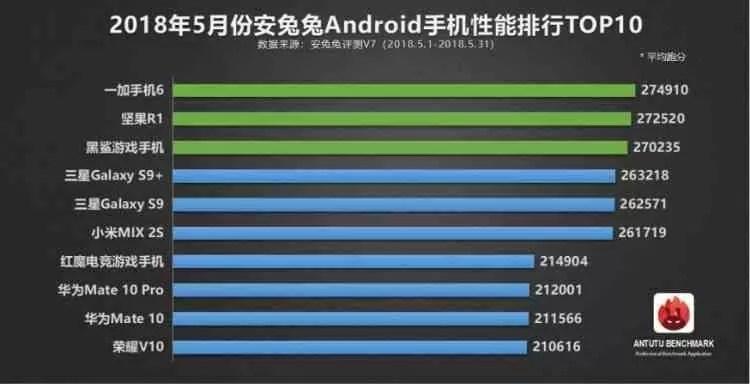 AnTuTu revela Top10 de smartphones com melhor desempenho em maio 1