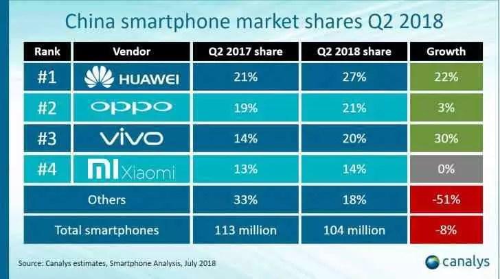 Huawei com participação recorde na China, Honor representa 55% das vendas 1