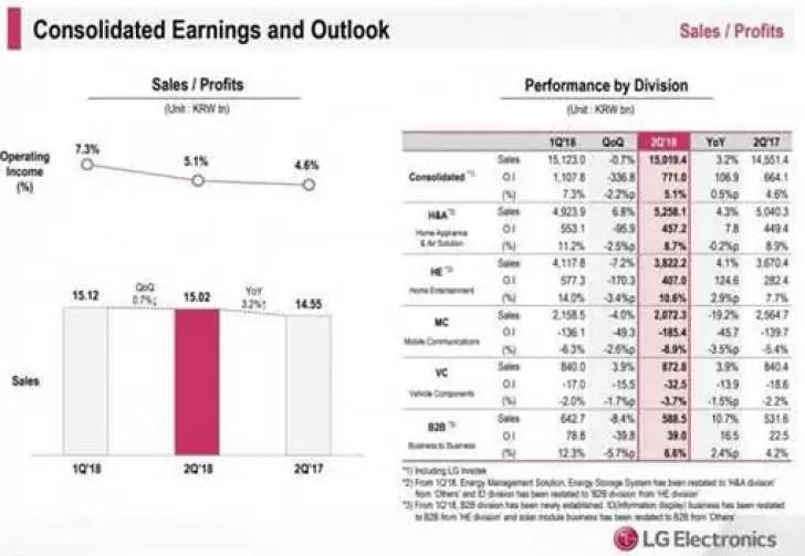 LG Q2 relatórios mostram lucro recorde, smartphones ainda no vermelho 2