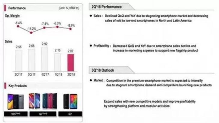 LG Q2 relatórios mostram lucro recorde, smartphones ainda no vermelho 1