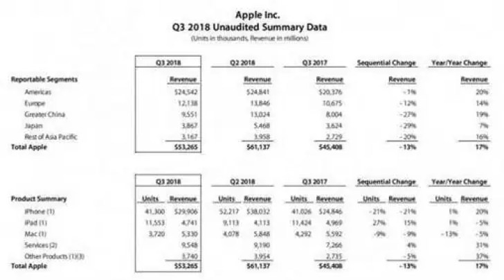 Apple bate outro recorde, atinge 17% de aumento na receita 1