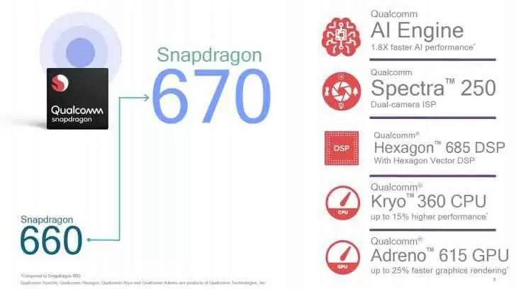 Qualcomm anuncia o Snapdragon 670 como sucessor do Snapdragon 660 1