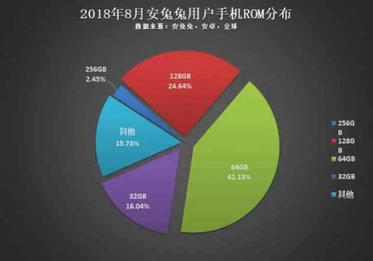 AnTuTu: 1080p é a resolução mais popular do Android, CPU octa-core o mais usado 4