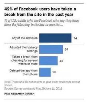 Facebook perdeu a confiança de 74% dos utilizadores 1