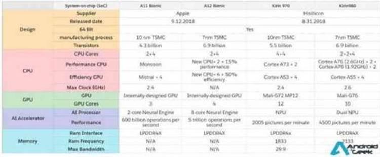 Huawei Mate 20 com Kirin 980 no Geekbench, rebenta com a concorrência 3