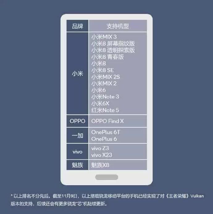 Lista de dispositivos da Qualcomm King of Glory Vulcan