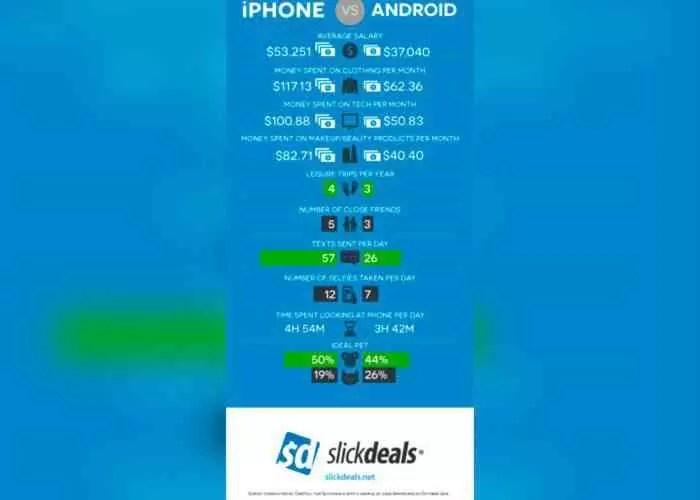 Utilizadores do iPhone são mais extrovertidos, aventureiros e ricos que os de Android 2