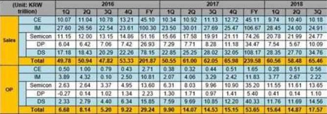 Relatórios financeiros da Samsung revelam um declínio no mercado móvel 1