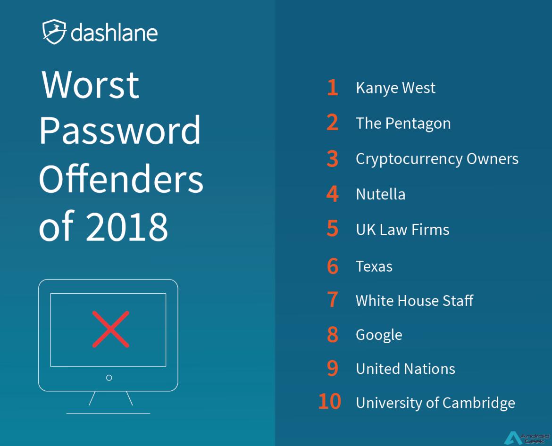Passwords - As Maiores Gaffes de 2018 // Nutella, Google e o Pentágono no 3º ranking anual da Dashlane 1