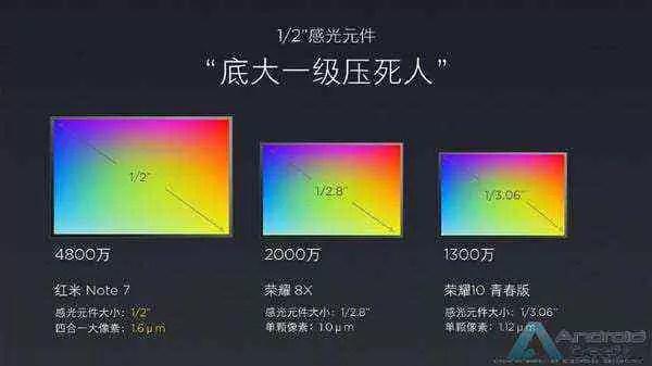 Lei Jun fala sobre sensor principal de 48MP do Redmi Note 7 - afirma que é melhor que os outros 3