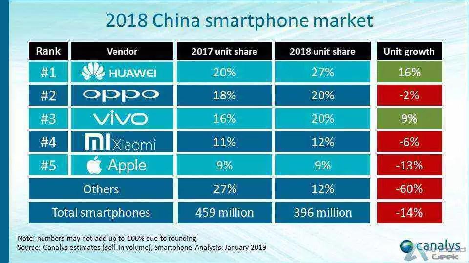 Mercado de smartphones na China caiu 14% em 2018 2