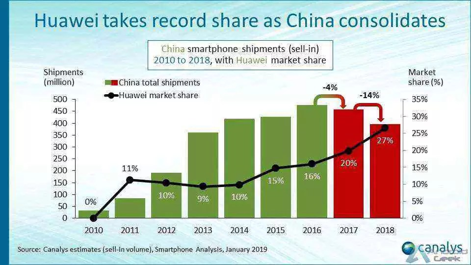 Mercado de smartphones na China caiu 14% em 2018 1