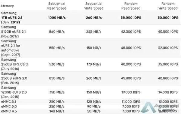 Versão de topo Samsung Galaxy S10 com memória flash de 1TB eUFS 2.1 3