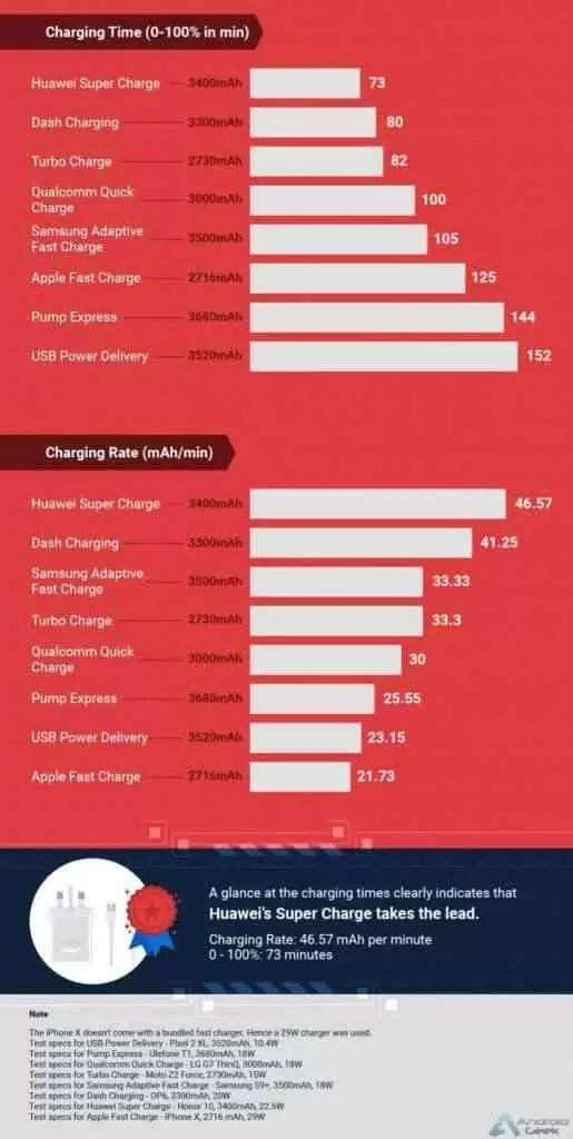 Carregamento rápido Apple, Samsung, Oneplus. Sabem como funciona? 5