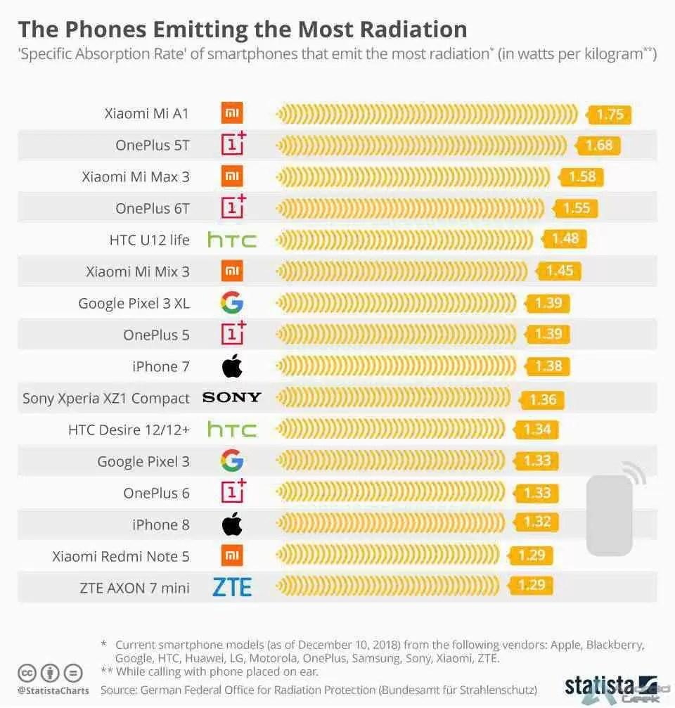Sabem quais os telefones que emitem mais e menos radiação? 2