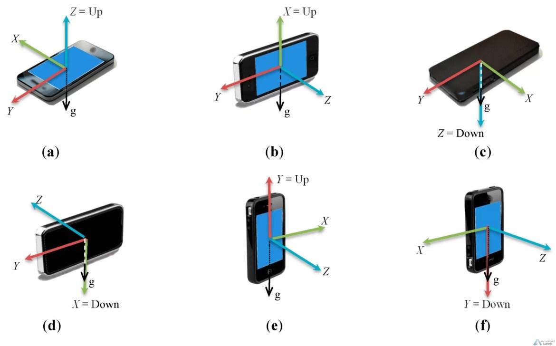 O que é o giroscópio de um smartphone e como saber se o vosso smartphone tem? 2