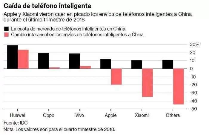 As vendas de Xiaomi e Apple na China afundaram até o final de 2018
