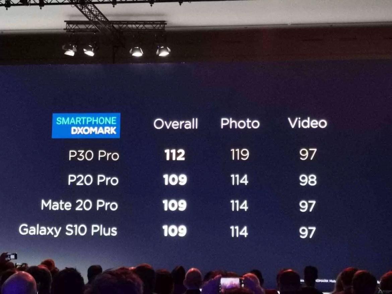 Huawei bate recordes em Portugal com a pré venda do Huawei P30 13