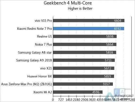 Aqui estão os primeiros benchmarks do Redmi Note 7 Pro 5