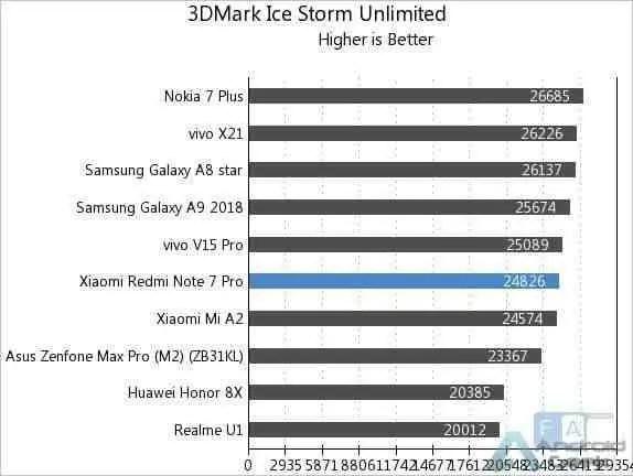 Aqui estão os primeiros benchmarks do Redmi Note 7 Pro 6