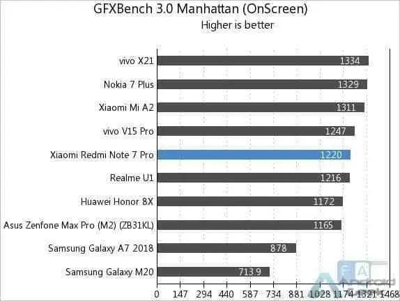 Aqui estão os primeiros benchmarks do Redmi Note 7 Pro 8