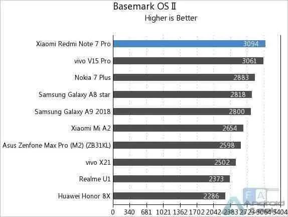 Aqui estão os primeiros benchmarks do Redmi Note 7 Pro 9