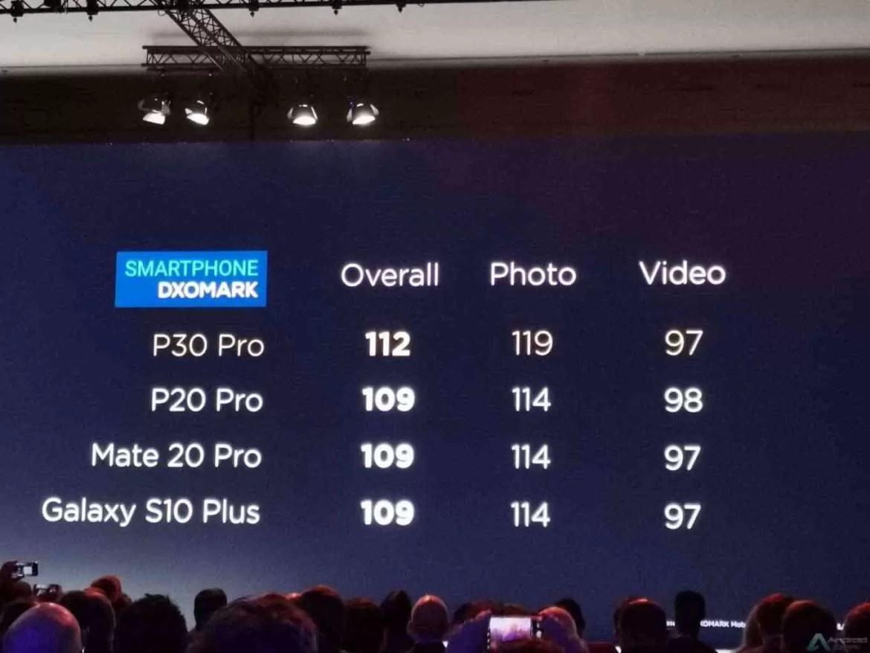 Huawei P30 supera pré-encomendas do Huawei P20 em 10 Vezes 3