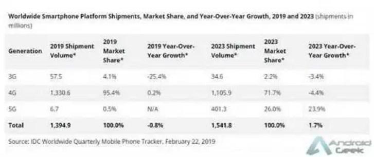 Mercado de Smartphones encolherá pelo terceiro ano consecutivo 3