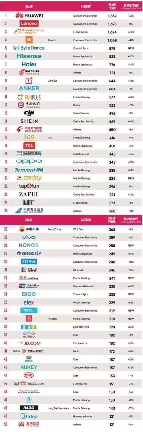 2019 PT Ranking dos Top 50 Construtores Chineses de Marcas Ultramarinas